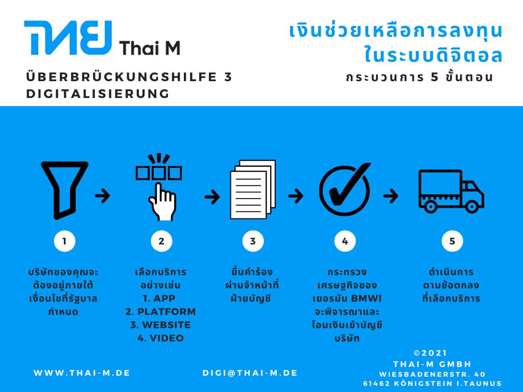 Thai-M GmbH U3 - Digitalisierung Banner Thai